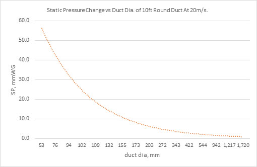static pressure changes